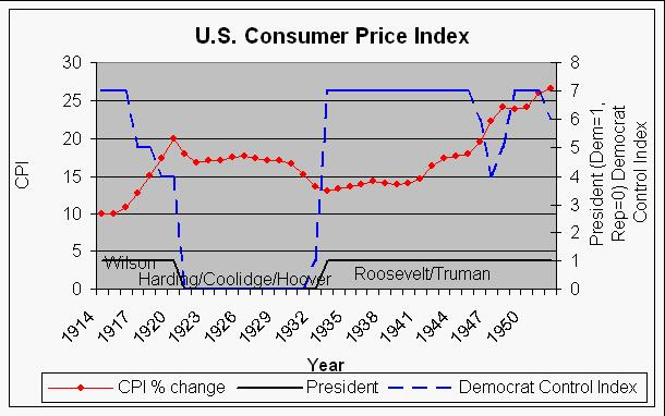 Inflationdeflation index and political parties publicscrutiny Images