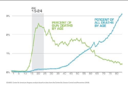 U S Gun Deaths By Age