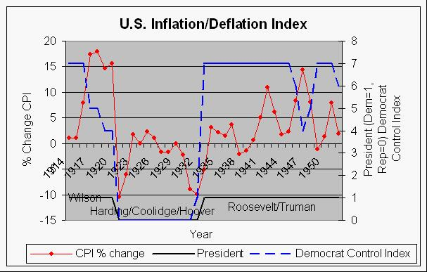 Inflationdeflation index and political parties this shows the change in us consumer price inflationdeflation index from year to year for the years 1914 1952 compared presidential terms dem1 publicscrutiny Images