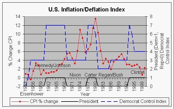 Inflationdeflation index and political parties this shows the change in us consumer price inflation index from year to year for the years 1953 1999 compared to the presidential terms dem1 publicscrutiny Images