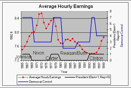 Wages and Political Parties