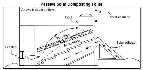 Composting Toilets for Sustainable Living
