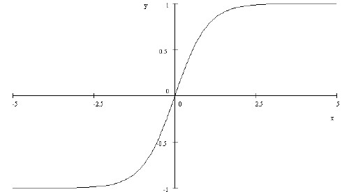 Tangent Function In Real Life