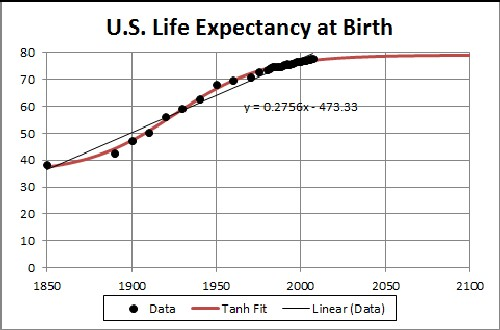 The EffectofAge And Chronic Illness On Life Expectancy Aftera …