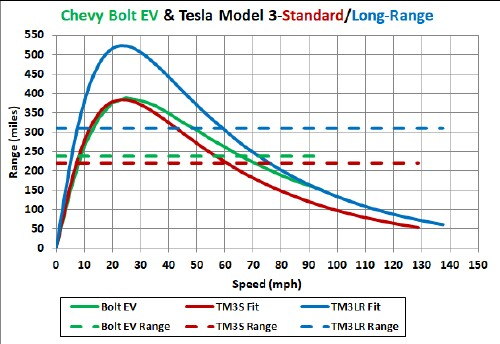 This Curve Compares The Range Vs Sd Curves For Chevrolet Bolt Ev To Two Tesla Model 3