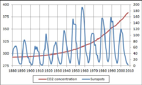 Earth temperature versus co2 concentration and sunspot numbers the resulting atmospheric co2 concentration and sunspot numbers are shown in the following graph ccuart Gallery