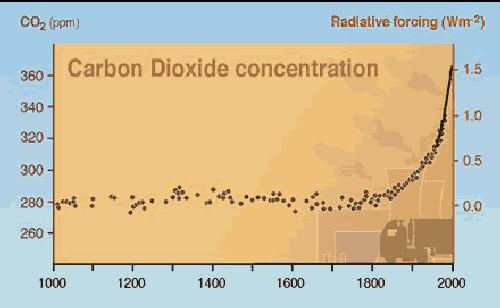 [Image: CO2_1000ybp.jpg]