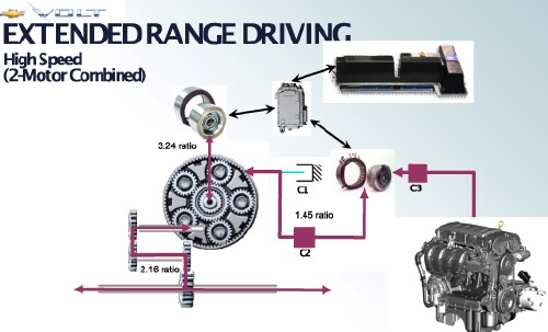 chevy volt the engine both powers the wheels through the outer ring gear and on to the center carrier gear set and powers the motor generator to charge the battery