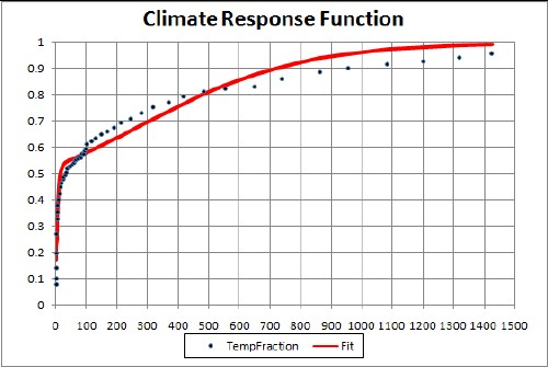 Single exponential decay function