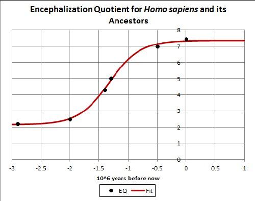 Evolution of human intelligence  Wikipedia