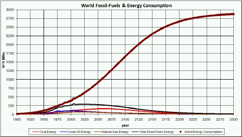 the decline of fossil fuels Fossil fuels are energy resources formed over millions of years from remains of dead plants and animals buried underneath sediment and rock subsequent decomposition without the presence of oxygen, coupled with naturally occurring heat beneath the earth and pressure from rock and dirt converted.