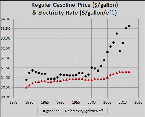 Comparison Of Effective Gasoline Price To Electricity Price For