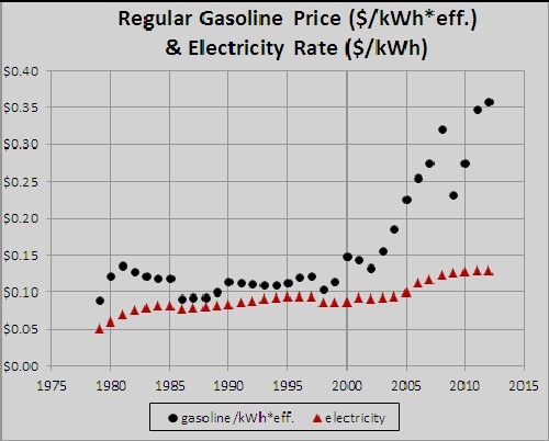 Comparison of effective gasoline price to electricity price for electric cars in u s - Electric vs gas heating cost pros and cons ...