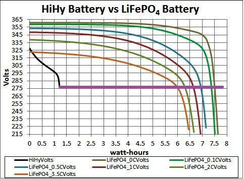 hybrid batterie prius 2006