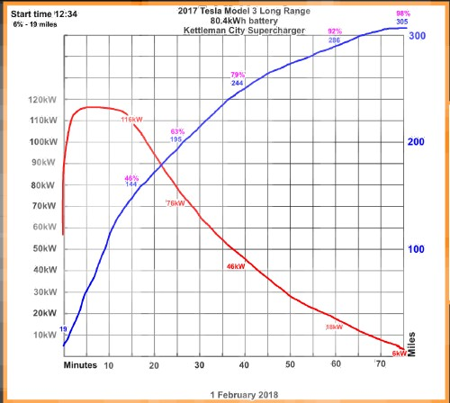 Supercharger Charging Curve 2 To 97