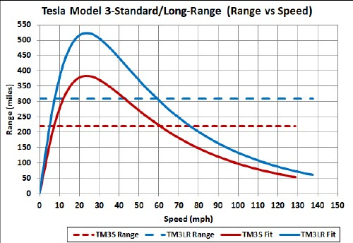The Curves Are Function R S R0tanh Tt Exp Se Te These Two For Model 3 Were Calculated Roximately Using A 60 Kwh Weight