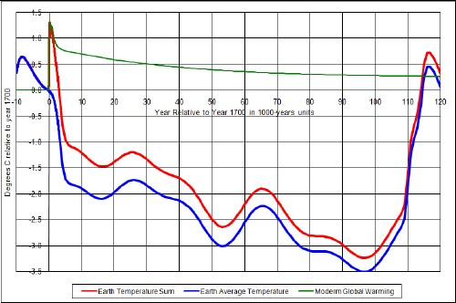 Energy global warming and the next ice age time scale for this graph is 1000 years zero is year 1700 ccuart Gallery