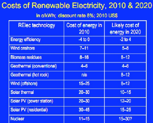 Nuclear Power Expensive, Uninsurable : Unsubsidized insurance would ...