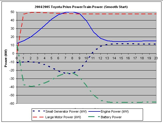 Physics Of The 2005 Toyota Prius. Once The Rpms Are High Lmg Provides Almost Constant Power At Some Point These Curves. Wiring. Diagram Of Engine Power Curve For At Scoala.co