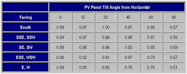 Solar panel angle considerations and performance implications.