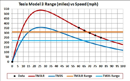 Tesla Model ≡