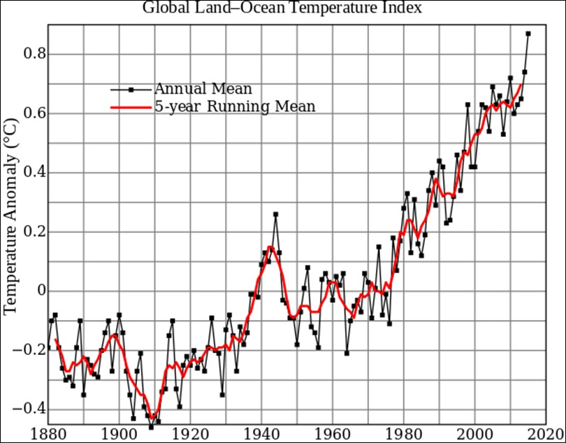 Global Warming And Global Dimming