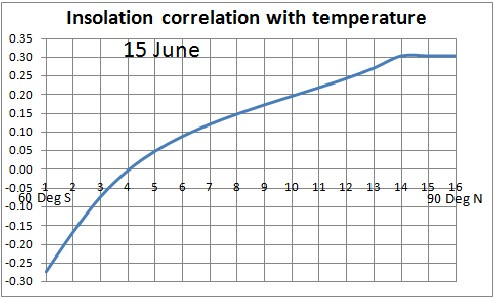 Earth temperature versus co2 concentration and sunspot numbers - Temperature frigo 10 degres ...