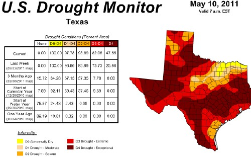 Droughts in the United States