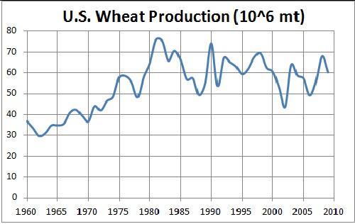 http://www.roperld.com/science/graphics/WheatUS.jpg