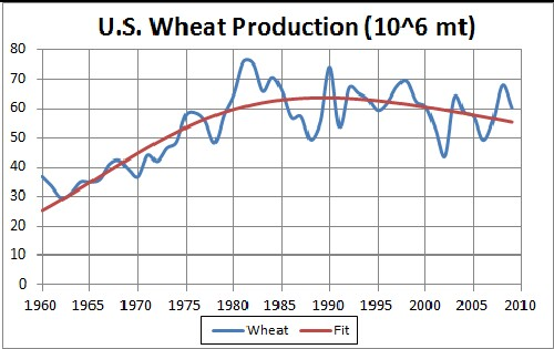 http://www.roperld.com/science/graphics/WheatUSFit.jpg