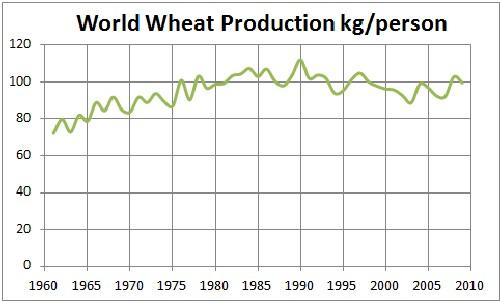 http://www.roperld.com/science/graphics/WheatWorldCapita.jpg