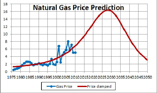 Natural Gas Price Futures Predictions