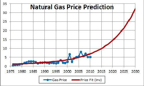 natural gas price projections Us natural gas comparative inventory, henry hub price and forecast source: eia and labyrinth consulting services, inc that should result in a return to higher gas prices.