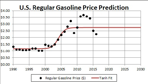 Gasoline Price: Latest Price Chart for Gasoline - m