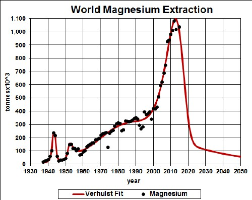 magnesiium depletion and recycling