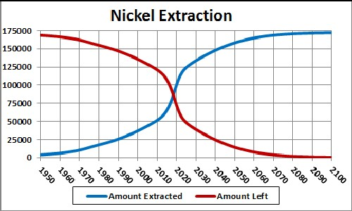 Extraction du nickel