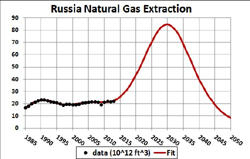 Natural Gas Price Per Therm History