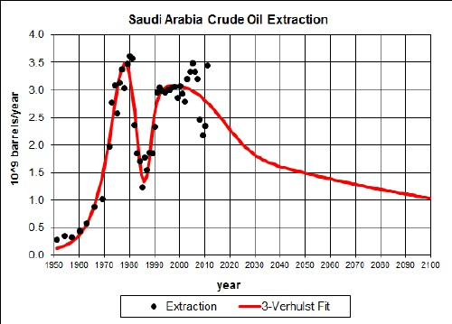 an essay on the depletion of crude oil Peak oil: the four stages of a new  in the 1950s as a way to describe the production pattern of crude oil  not change the reality of oil depletion,.