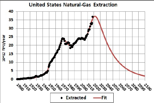 Natural-Gas Boom and Coming Bust in United States