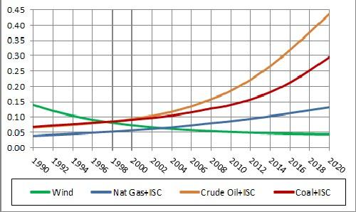 Energy Social Cost